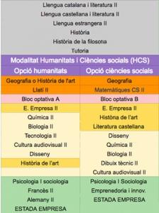 matèries humanístic i ciències socials 2n bat