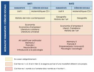 Estructura currcicular humanístic i social
