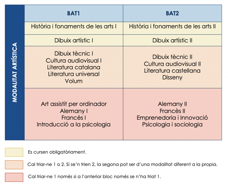 Estructura curricular arts